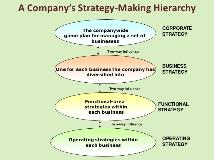 strategy making hierarchy Comparing ahp and anp: an application of strategic decisions making in a manufacturing company ali g rener, phd department of logistics level of the hierarchy and / or appraises the alternatives in the lowest level of the hierarchy in order to make the.