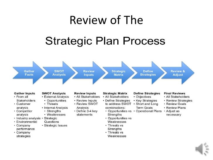 review the issues involved in strategic planning essay Operational issues healthcare strategic planning 4 therefore, it is important to decide who is involved in the review process, and what.