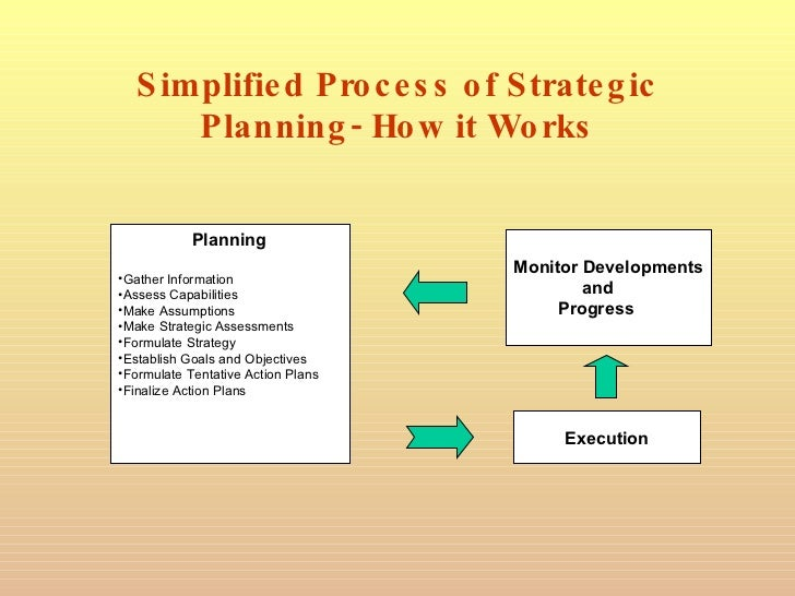 How to use information technology for strategic planing?