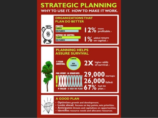 Strategic planning why & how infographic