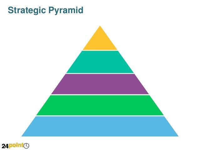 Strategic Pyramid - PowerPoint Slide