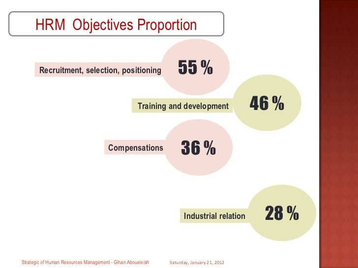 Does operation Management includes HRM?