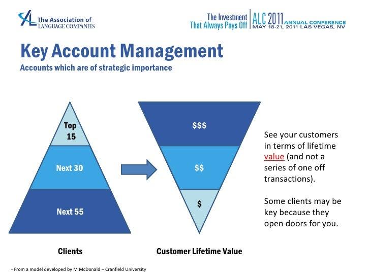 Strategic Sales And Marketing Management