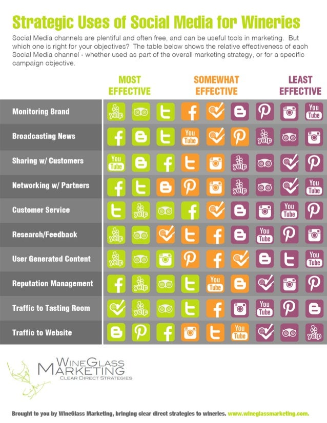 Strategic Uses of Social Media for Wineries [Infographic]