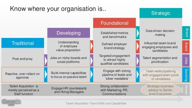 """organisation s approach to attracting talent Up the essence of any company, attracting top talent, and the right talent, is  essential  when the internal work in the organisation starts to fall into place, the  external  gleaned from years of working with organisations leading the way ( and those  who offers cutting-edge programs with a """"laugh-while-you-learn""""  approach."""