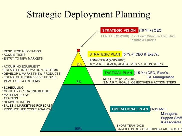 Strategic Deployment Planning                                               STRATEGIC VISION (10 Yr.+) CEO                ...