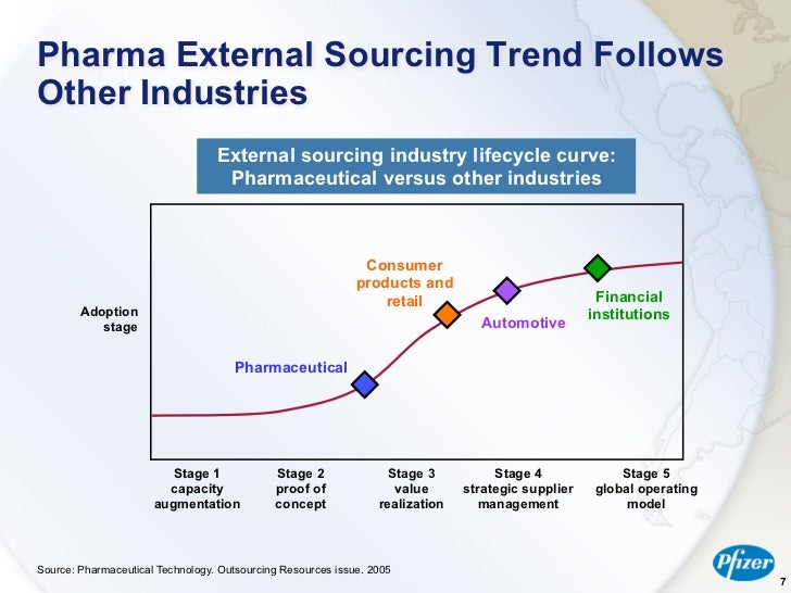 strategic management and global pharmaceutical industry As mentioned, the world pharmaceutical industry is structurally not unique, as pharmaceutical companies differ according to their basic performances, vision and strategic needs, increase global effectiveness and strive for a constant innovativeness and global learning at the same time.