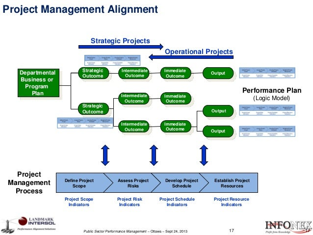 aligning business strategies and project management Strategy for project manager it explains: 1 what is business strategy - history: the word strategy - why strategy fails - strategy drivers (business model).