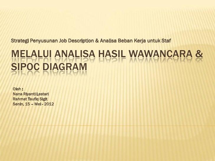 Strategi Penyusunan Job Description & Analisa Beban Kerja untuk StafMELALUI ANALISA HASIL WAWANCARA &SIPOC DIAGRAMOleh :Na...