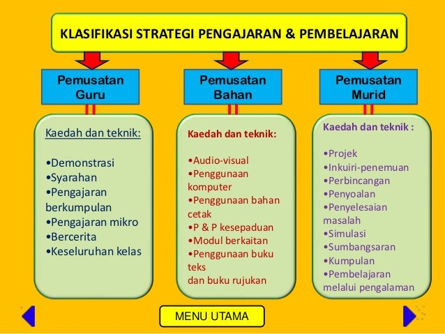 Strategi Prinsip Pengajaran Pendidikan Islam