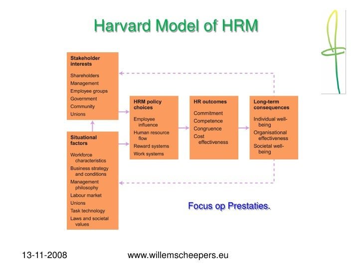 the definition of human resource management The definition of the strategic human resources management is not consistent it is not the business term that has a stable meaning it is about the emphasis of the need for the urgent change that will impact the wider organization.