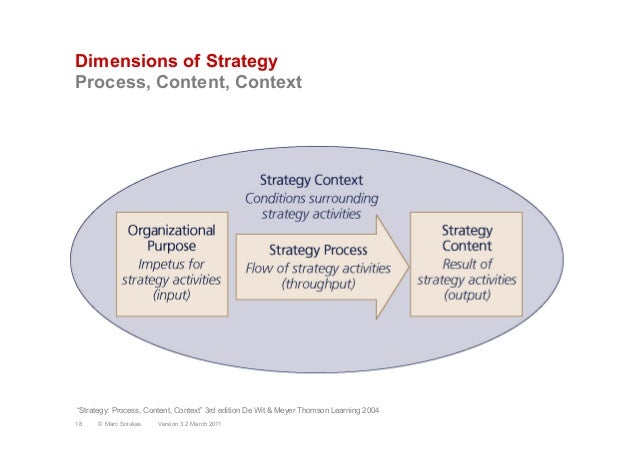 """dewitt and meyer strategy process Conditions under which both the strategy process and the strategy content are formed it could be said that strategy context is concerned with the where of strategy - where (ie in which firm and which envoimment) the strategy process and strategy content are embedded"""" (de wit & meyer, 2004, p 420) as portrayed in the."""