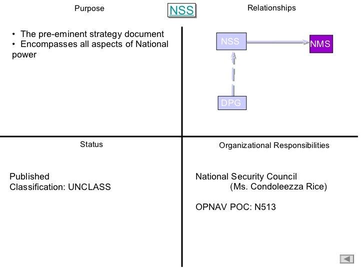 Purpose Organizational Responsibilities Status Relationships <ul><li>The pre-eminent strategy document </li></ul><ul><li>E...