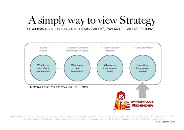 "Page Strategy ""strategy on One Page"" by"