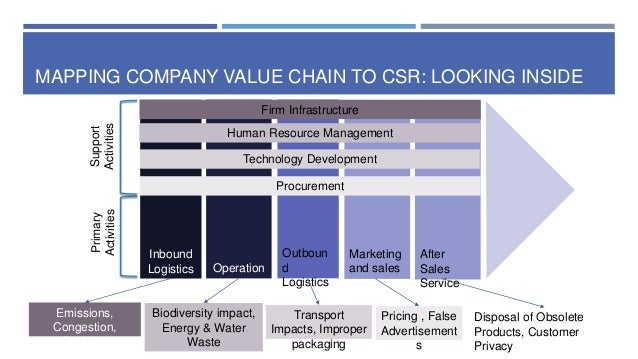 porter value chain health insurance company The value chain refers to management expert and author michael porter's concept that shows the systematic process of products as they move through all value generating activities from initial development through final sale and service porter outlined the value chain in his 1985 book.