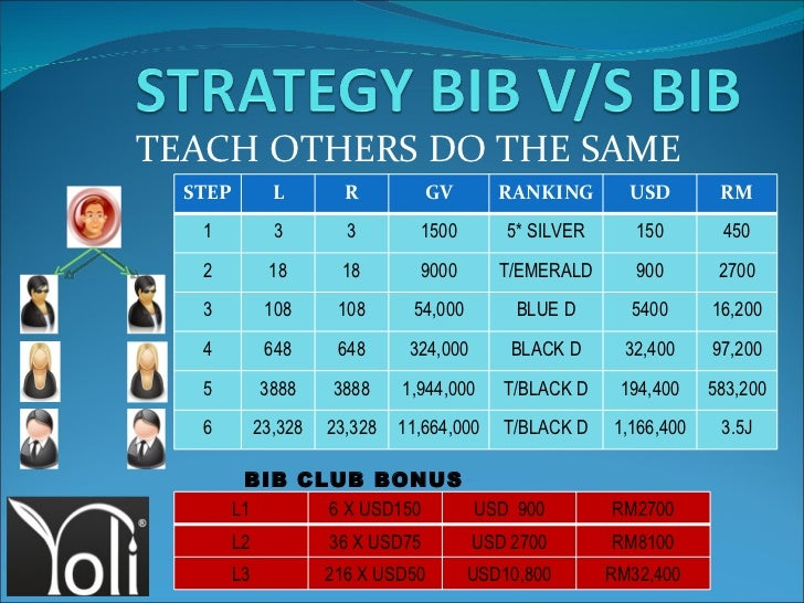 TEACH OTHERS DO THE SAME BIB CLUB BONUS STEP L R GV RANKING USD RM 1 3 3 1500 5* SILVER 150 450 2 18 18 9000 T/EMERALD 900...