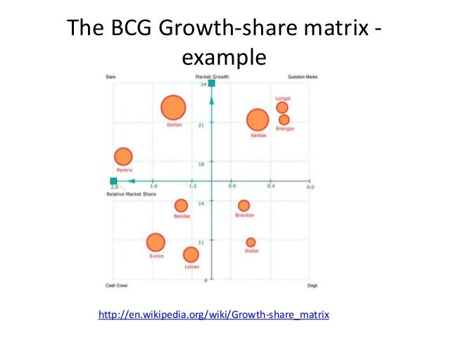 bcg growth share matrix nivea The growth–share matrix (aka the product portfolio matrix, boston box, bcg-matrix, boston matrix, boston consulting group analysis, portfolio diagram) is a chart that was created by bruce d.
