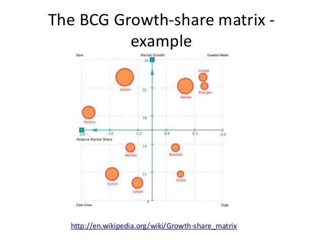 my bcg matrix on wal mart