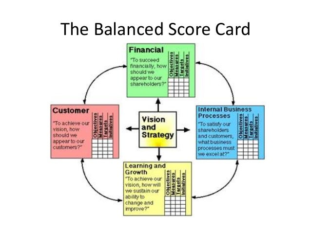 the balanced scorecard at futura industries Examplecg wins new balanced scorecard consulting deal  titan industries,  innoweb technologies, clearsteps, hcl comnet, galfar engineering, act and futura.