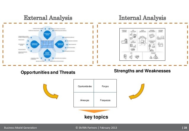the internal and external business Investigate both the internal and external determinants that affect firms  heterogeneity of firms and the role played by internal attributes in business strategy.