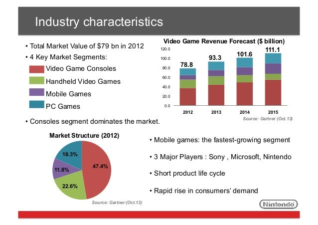 value chain analysis of nintendo sony and microsoft Gaming console market scrutinized in new research details whatech channel: it market research sony, nintendo, microsoft are the major players in the gaming console industry industry value chain analysis 5 gaming console market forecast by type.