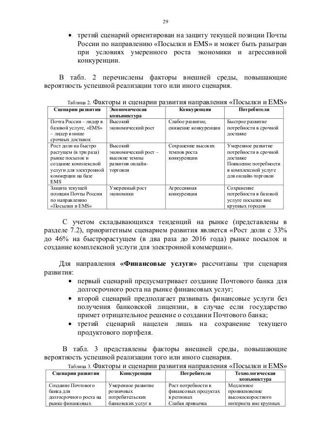 позиции Почты России по