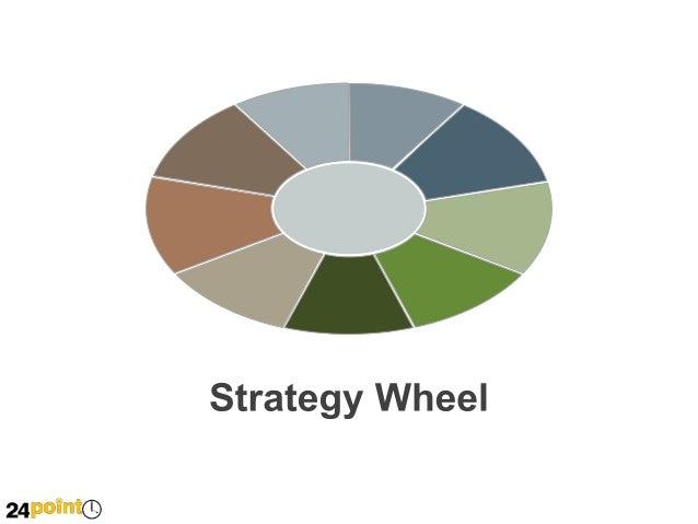Strategy Wheel: Editable PPT Diagram