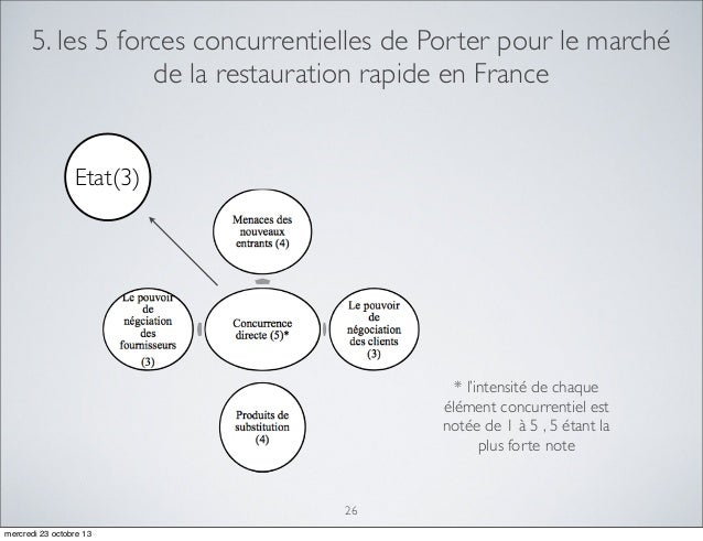 Strat gie d 39 entreprise power point - Forces concurrentielles porter ...