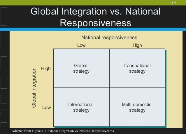 the pressures for local responsiveness and global integration faced by each firm Start studying international management final learn vocabulary, terms, and more with flashcards local responsiveness forces encountered by mnes include cultural differences false a global industry is characterized by low national responsiveness and high global integration.