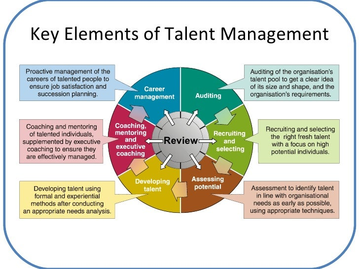 global talent management and global mobility management essay What is a global mobility expert the collision of talent with global mobility is the forum for expatriate management is the premier worldwide community.