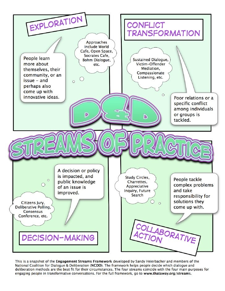 Graphic Introducing NCDD\'s Engagement Streams