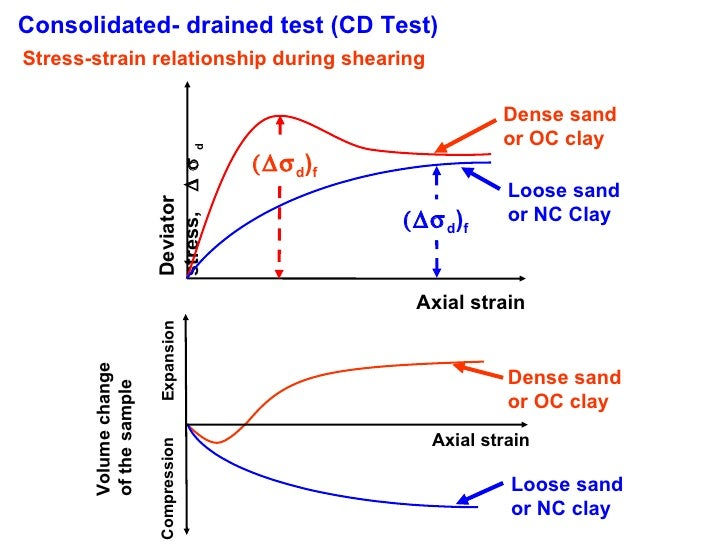 Consolidated Drained Triaxial Test Consolidated Drained Test