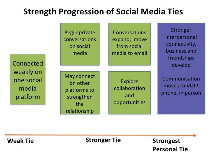 Strength Progression of Social Media Ties<br />Stronger interpersonal connectivity, business and friendships develop<br />...