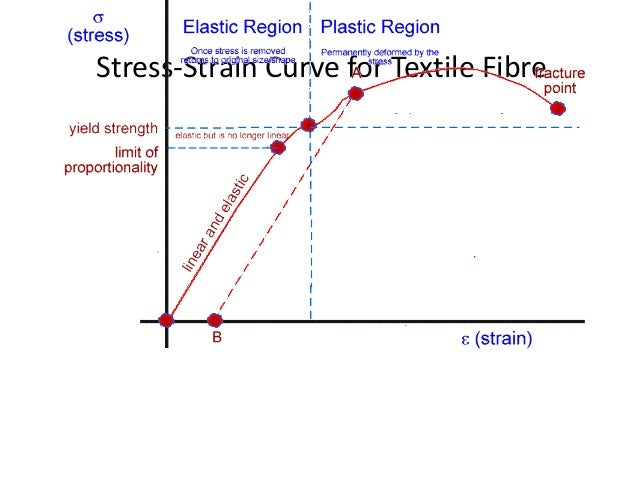 Strain Hardening Stress Strain Curve in a Stress Strain Curve