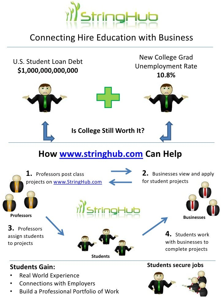 Connecting Hire Education with Business<br />New College Grad Unemployment Rate<br />10.8%<br />U.S. Student Loan Debt $1,...