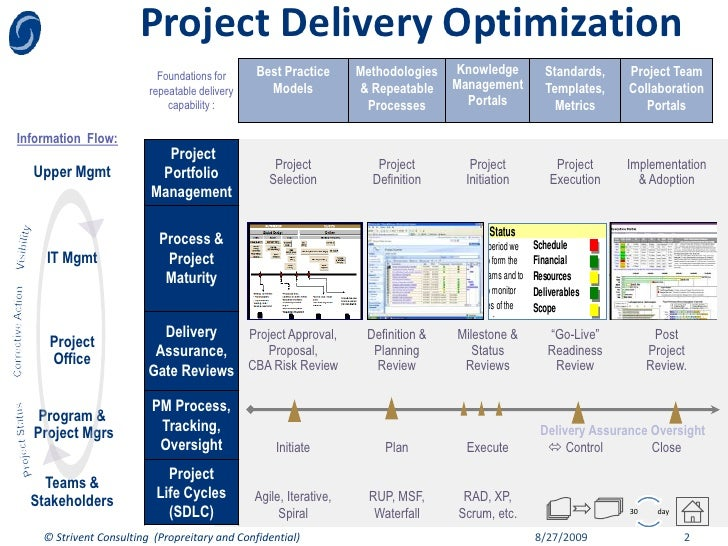 Project Delivery Optimization                            Foundations for     Best Practice       Methodologies   Knowledge...