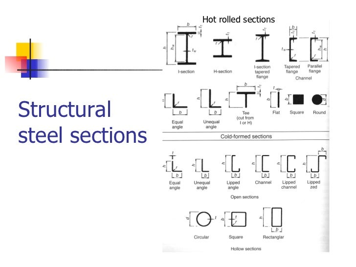 structural dimensions Structural steel  structural detailing standards  1 1 - general  the nominal dimensions of a deformed bar are equivalent to those of.
