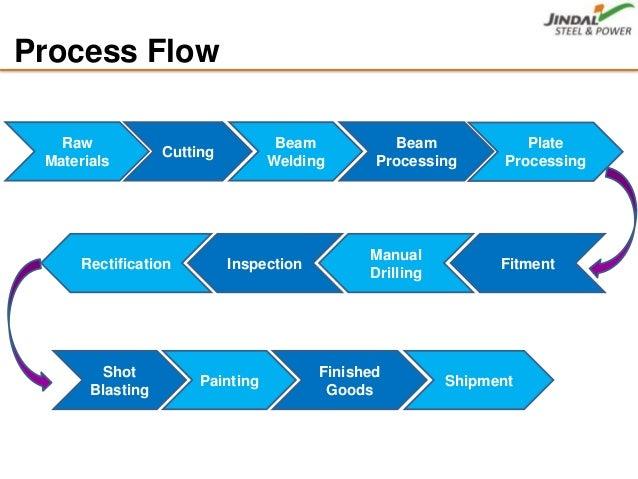 Car Painting Process Flow