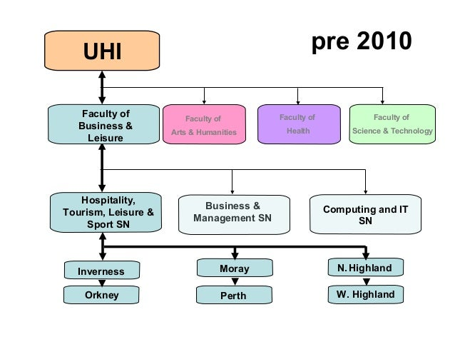 UHI Faculty and Network Structure