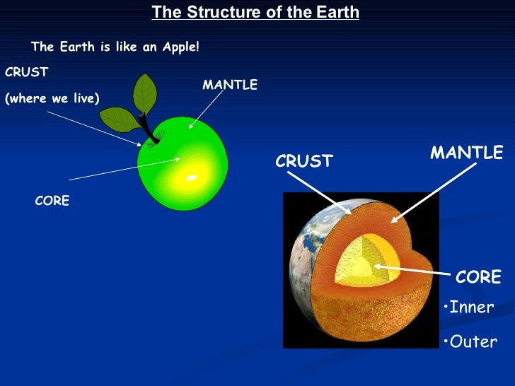The Earth is like an Apple! CRUST (where we live) MANTLE CORE The Structure of the Earth CRUST MANTLE CORE <ul><li>Inner <...
