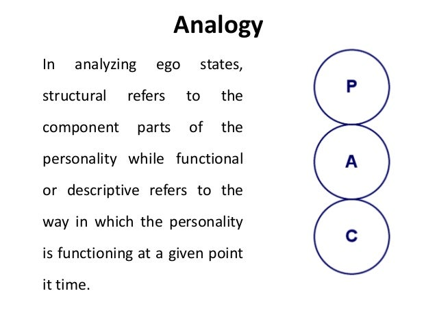 transaction analysis ego states Transactional analysis (ta) is a fascinating theory of communication it was created by eric berne in the 1950s and 1960s but is still very much used today 3 ego states we all have split-personalities or ego states the theory is based on the idea that we have 3 parts (or ego states) to our personality (the parent, the adult and the child.