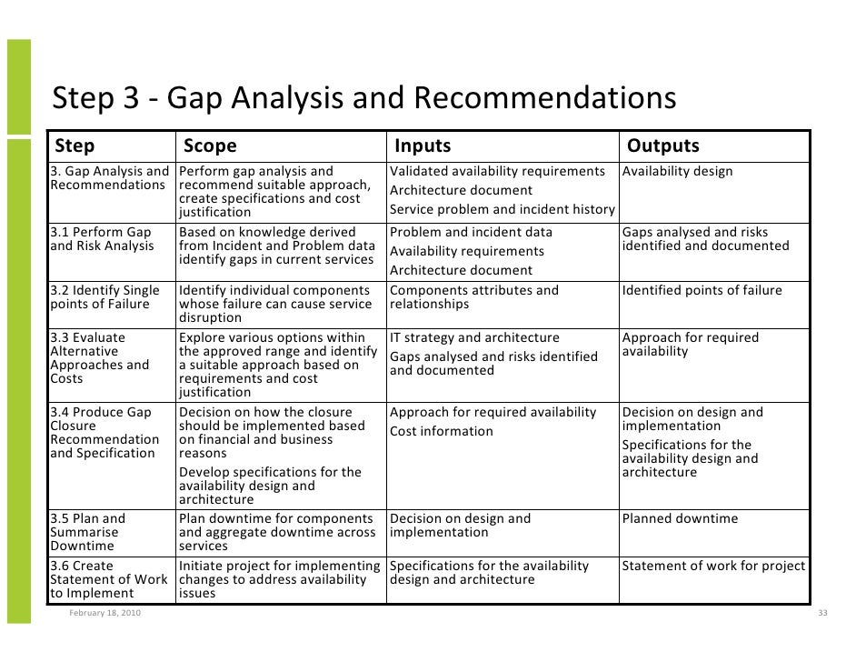 implementing accounting analysis Using swot analysis to develop a marketing strategy by: the primary goal of a swot analysis is to identify and assign all significant factors that could positively or negatively impact success to one of the four categories implementing a leadership development program for.