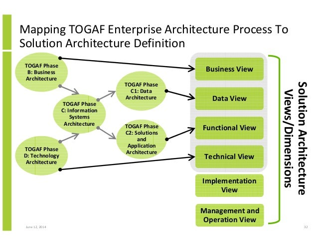 Structured approach to solution architecture for Togaf architecture vision template