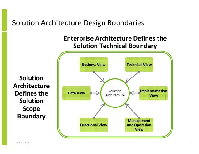 Structured approach to solution architecture for Solution architect