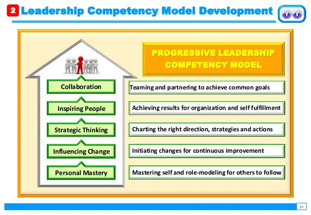 leadership development program essay Think about attending a leadership development training workshop, program or conference this year as a professional or personal gift to yourself find something that looks like it has the possibility to really float your boat.