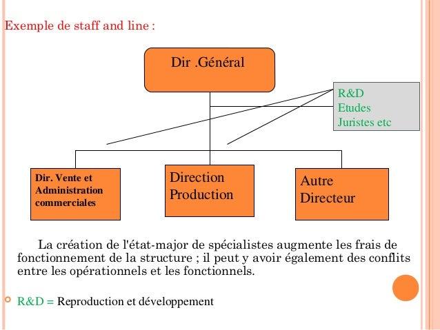 Structured organisation - Difference entre conseil d administration et bureau ...