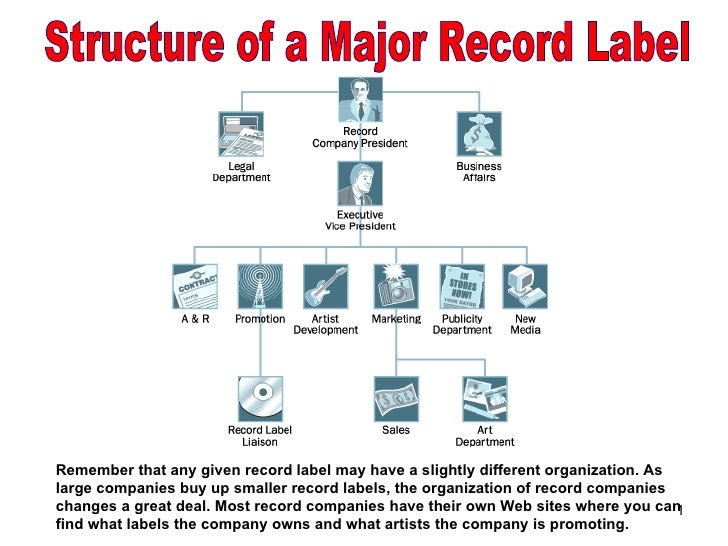 Remember that any given record label may have a slightly different organization. As large companies buy up smaller record ...
