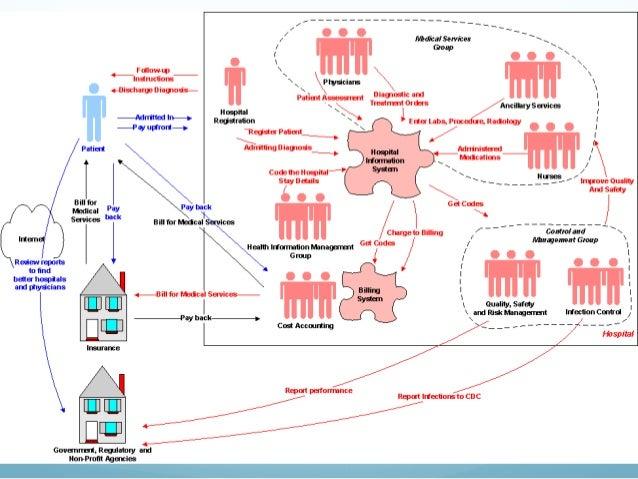 StructureOfUsHealthcare