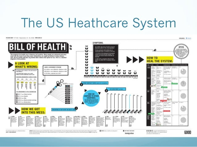 four components of health care essay Health care occasional papers: health financing series  technology, health and health care 5  in this paper, all four perspectives are used the term.