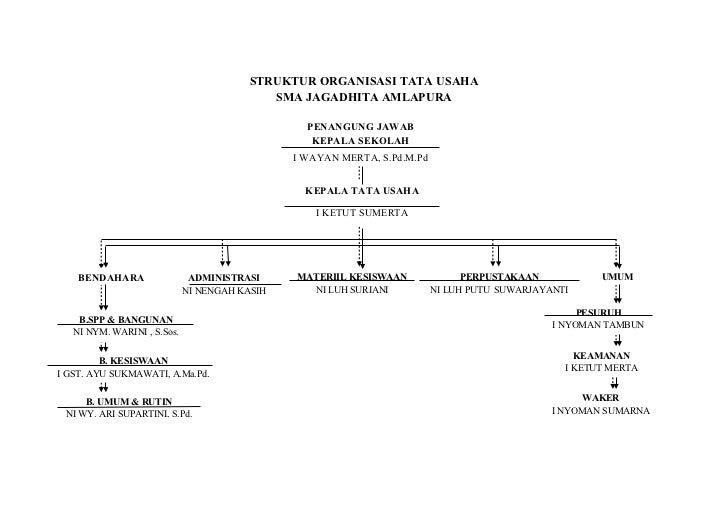 Struktur organisasi tata usaha